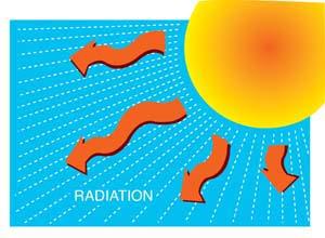 рисунок солнца, излучающего радиацию