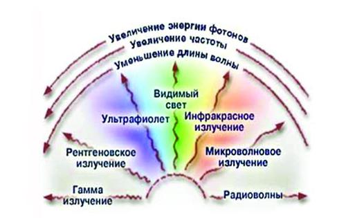 виды радиации фото