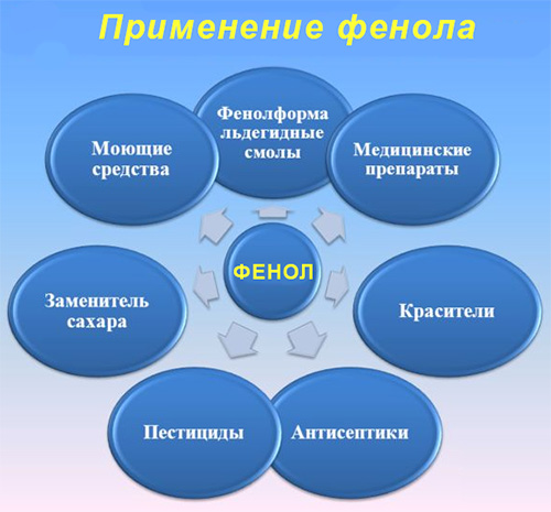 характеристики фенола