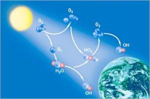 концентрация озона в воздухе