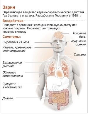 симптомы отравления зарином