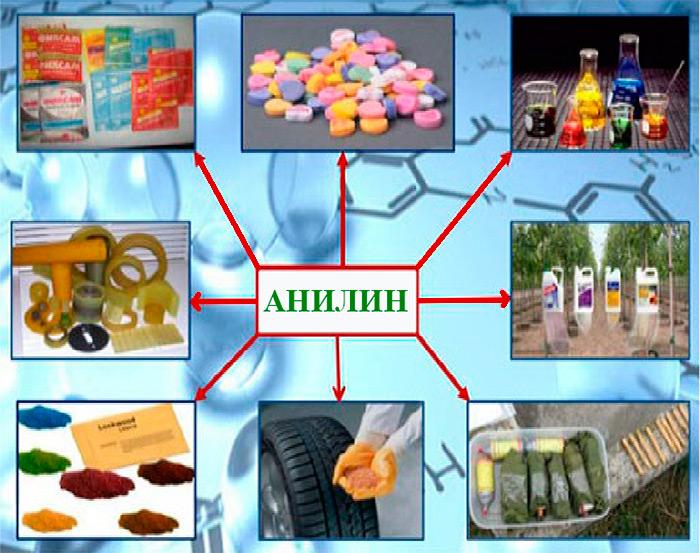 применение анилина в промышленности