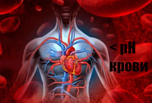 уменьшение pH крови