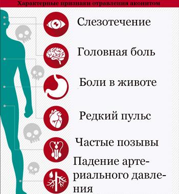 признаки отравления аконитом